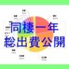 【北海道二人暮らし】同棲1年間のリアル生活費を全て公開する。